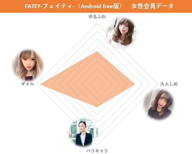 FATEY-フェイティ-(Android free版)の女性会員の特徴